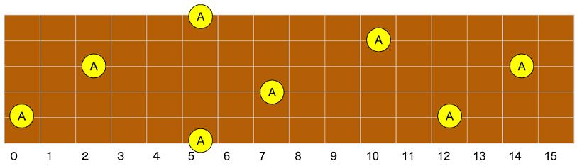 A(ラ)指板上配置