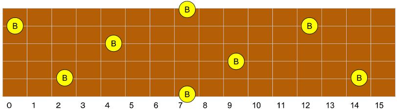 B(シ)指板上配置