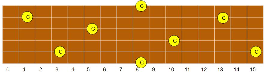 C(ド)指板上配置