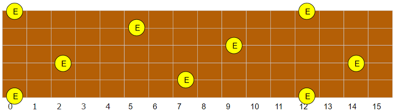E(ミ)指板上配置