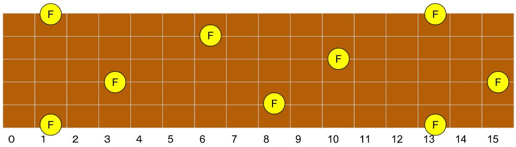 F(ファ)指板上配置