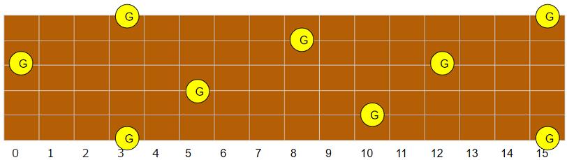 G(ソ)指板上配置